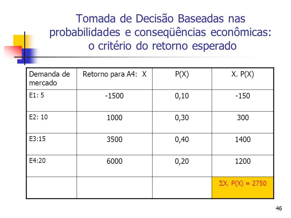 Tomada de Decisão Baseadas nas probabilidades e conseqüências econômicas: o critério do retorno esperado