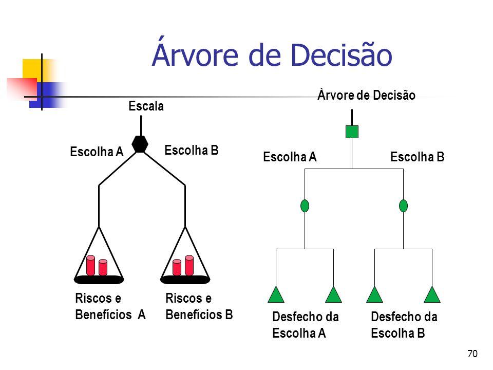 Árvore de Decisão Escolha A Escolha B Àrvore de Decisão Desfecho da