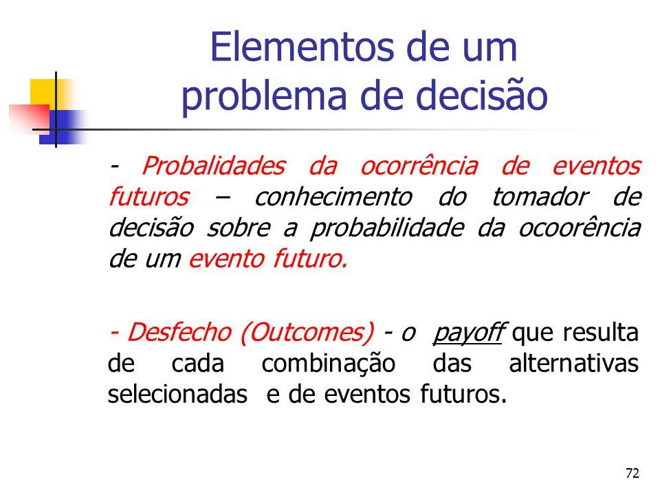 Elementos de um problema de decisão