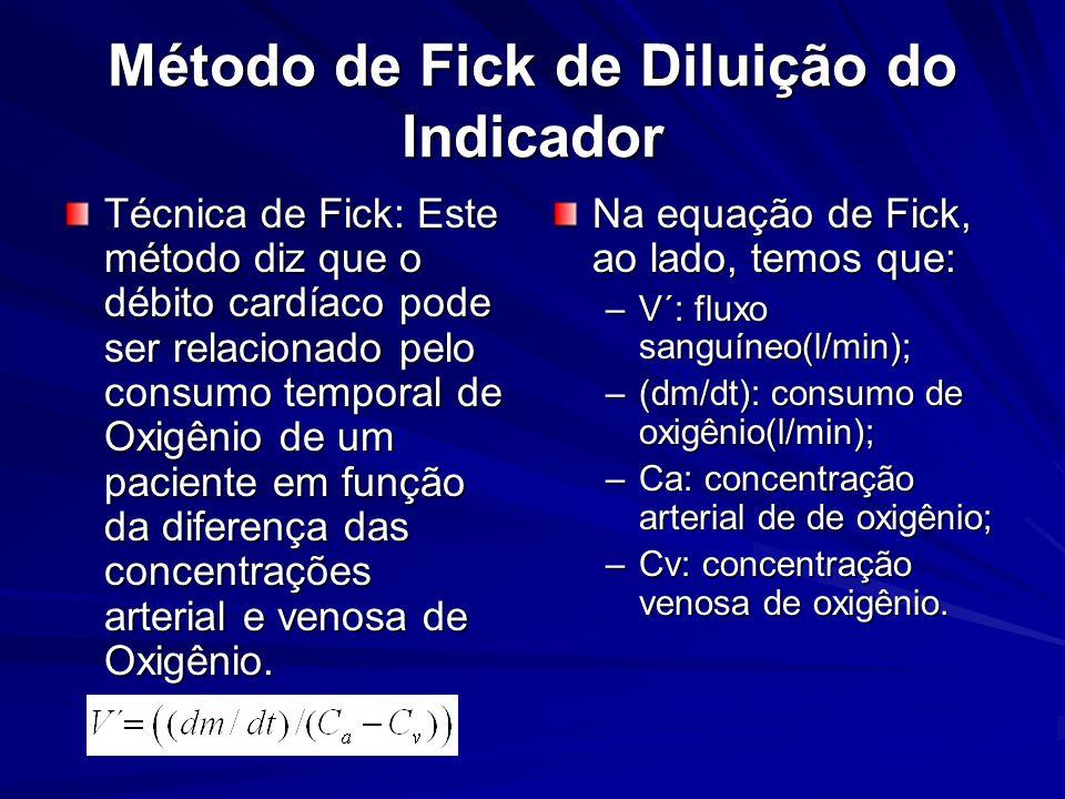 Método de Fick de Diluição do Indicador