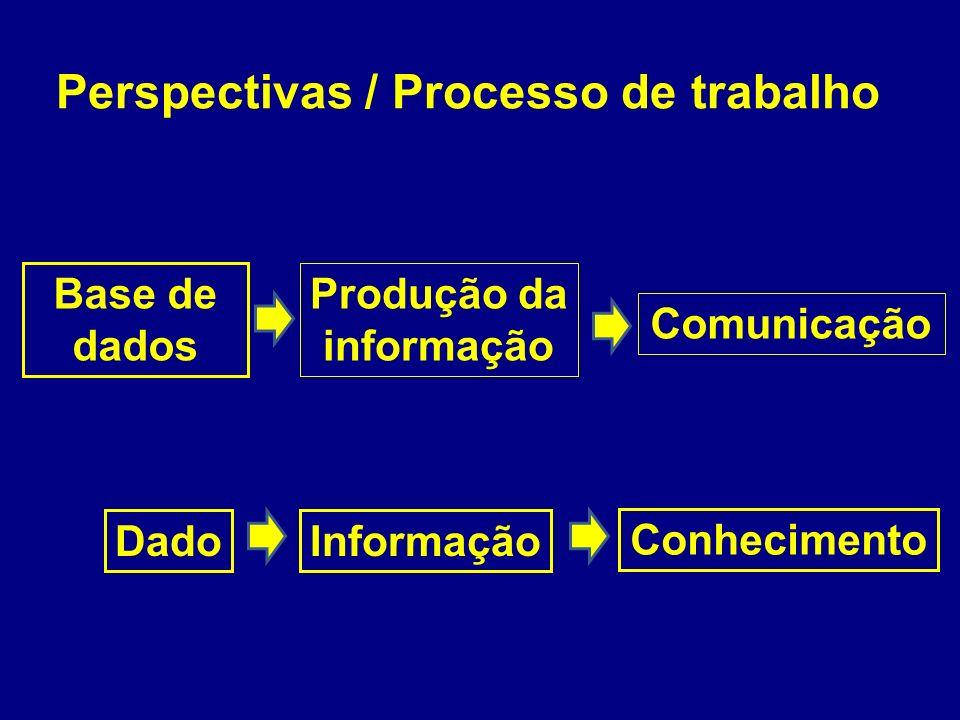 Perspectivas / Processo de trabalho