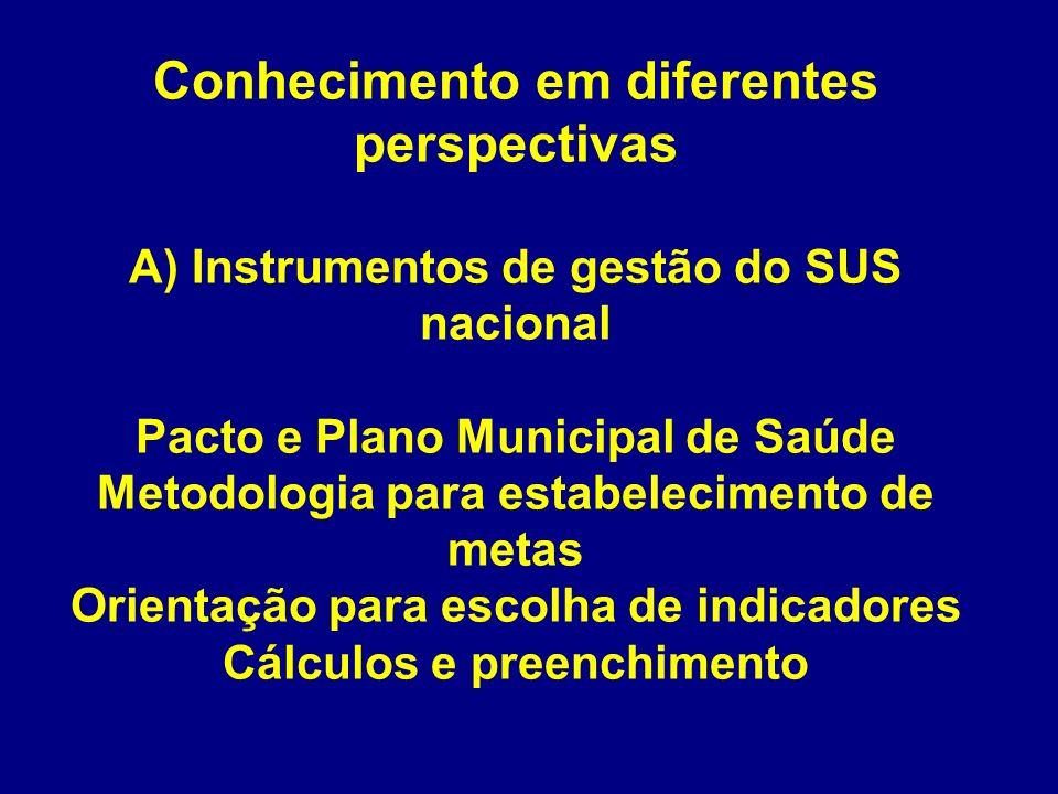 Conhecimento em diferentes perspectivas A) Instrumentos de gestão do SUS nacional Pacto e Plano Municipal de Saúde Metodologia para estabelecimento de metas Orientação para escolha de indicadores Cálculos e preenchimento