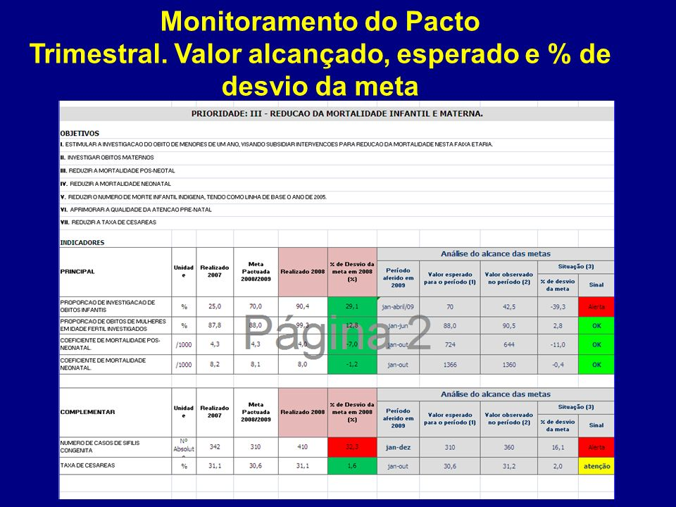 Monitoramento do Pacto Trimestral