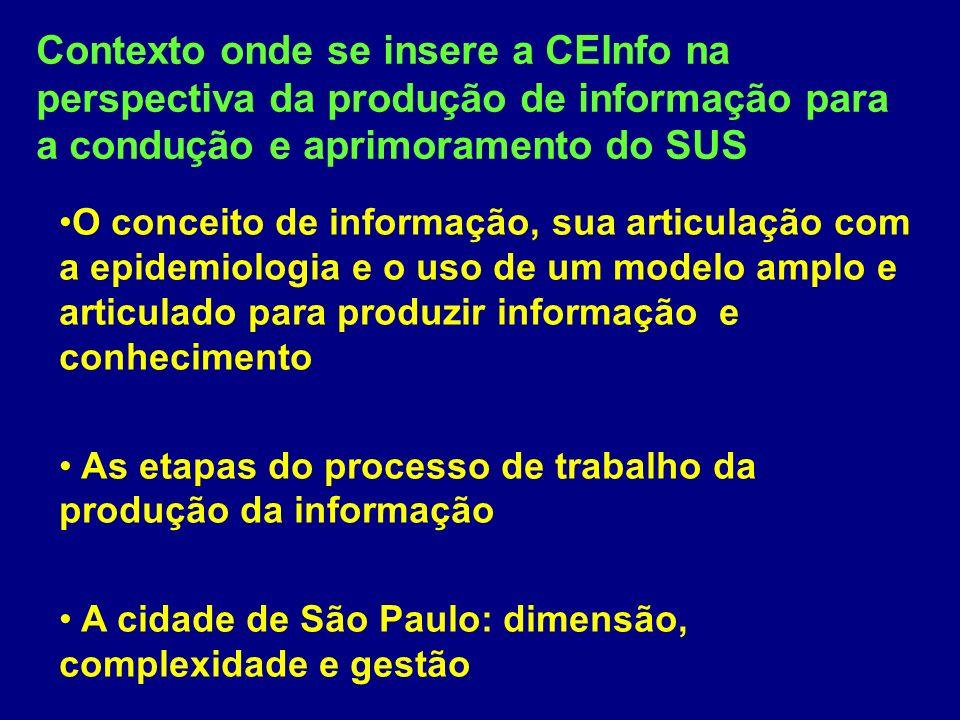 Contexto onde se insere a CEInfo na perspectiva da produção de informação para a condução e aprimoramento do SUS