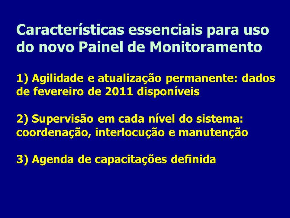 Características essenciais para uso do novo Painel de Monitoramento 1) Agilidade e atualização permanente: dados de fevereiro de 2011 disponíveis 2) Supervisão em cada nível do sistema: coordenação, interlocução e manutenção 3) Agenda de capacitações definida