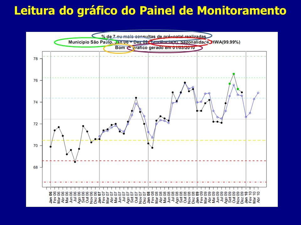 Leitura do gráfico do Painel de Monitoramento