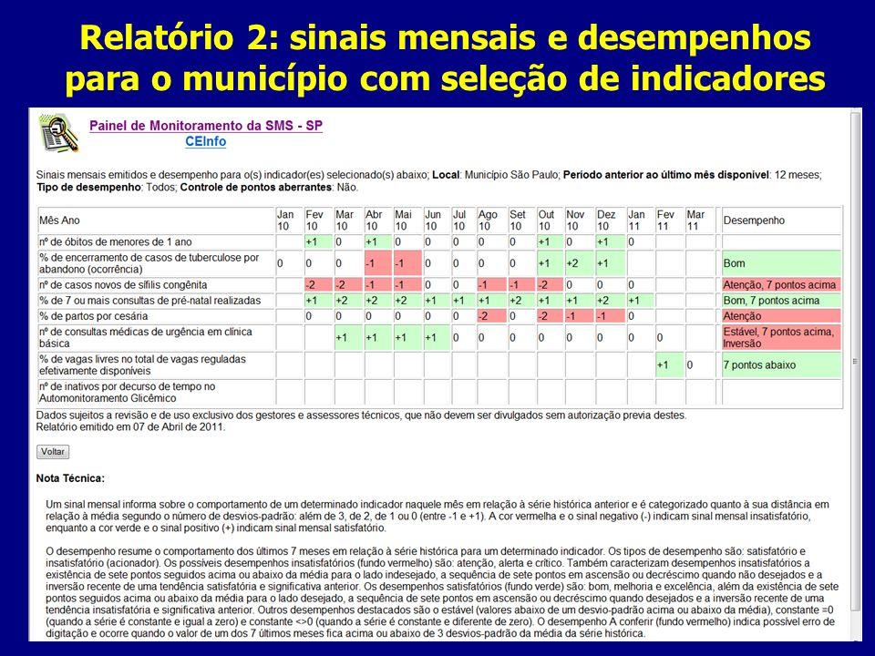 Relatório 2: sinais mensais e desempenhos para o município com seleção de indicadores