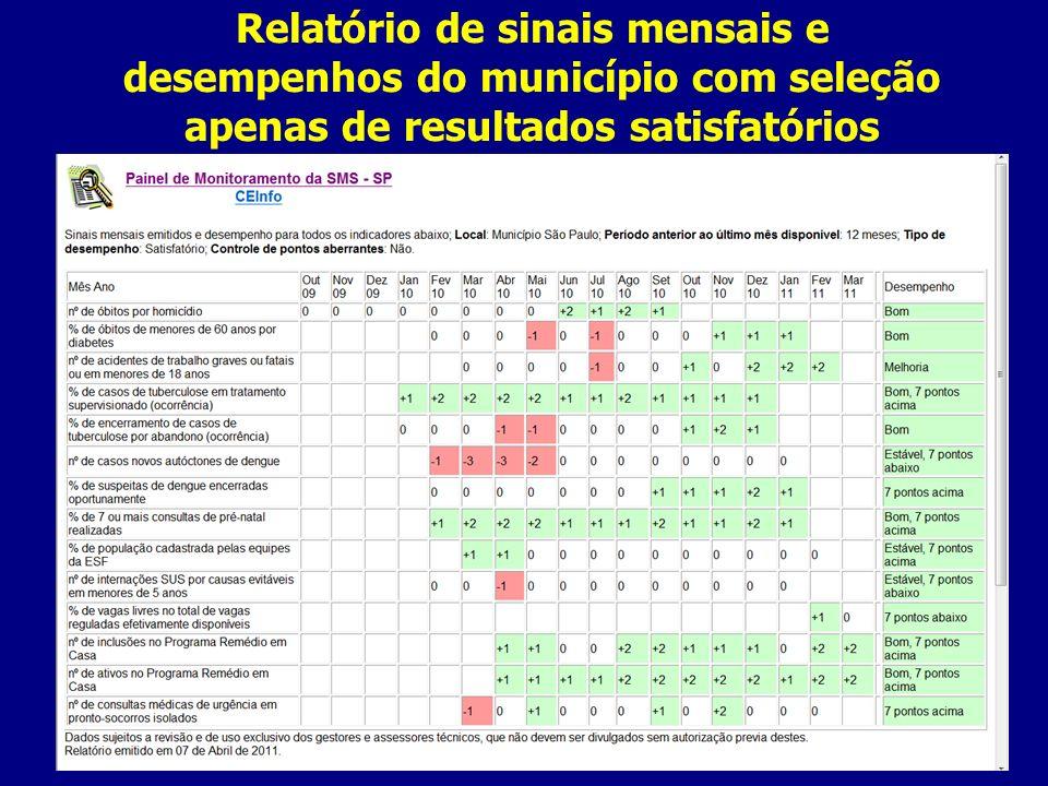 Relatório de sinais mensais e desempenhos do município com seleção apenas de resultados satisfatórios
