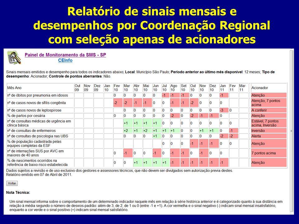 Relatório de sinais mensais e desempenhos por Coordenação Regional com seleção apenas de acionadores