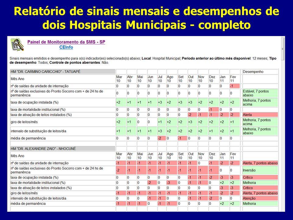 Relatório de sinais mensais e desempenhos de dois Hospitais Municipais - completo