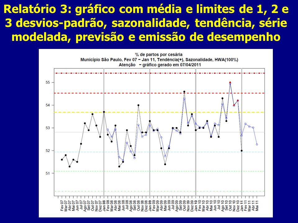 Relatório 3: gráfico com média e limites de 1, 2 e 3 desvios-padrão, sazonalidade, tendência, série modelada, previsão e emissão de desempenho
