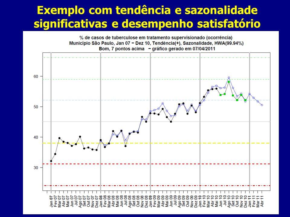 Exemplo com tendência e sazonalidade significativas e desempenho satisfatório