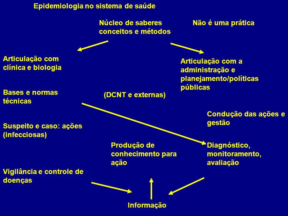Epidemiologia no sistema de saúde