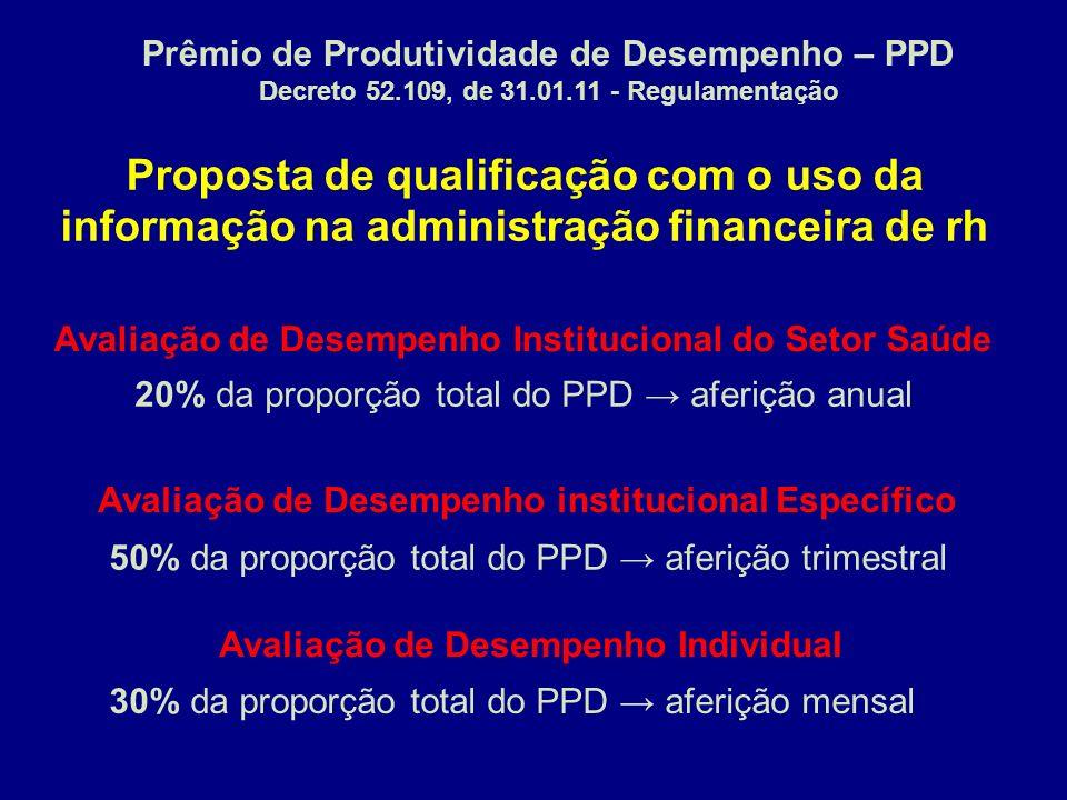 Prêmio de Produtividade de Desempenho – PPD
