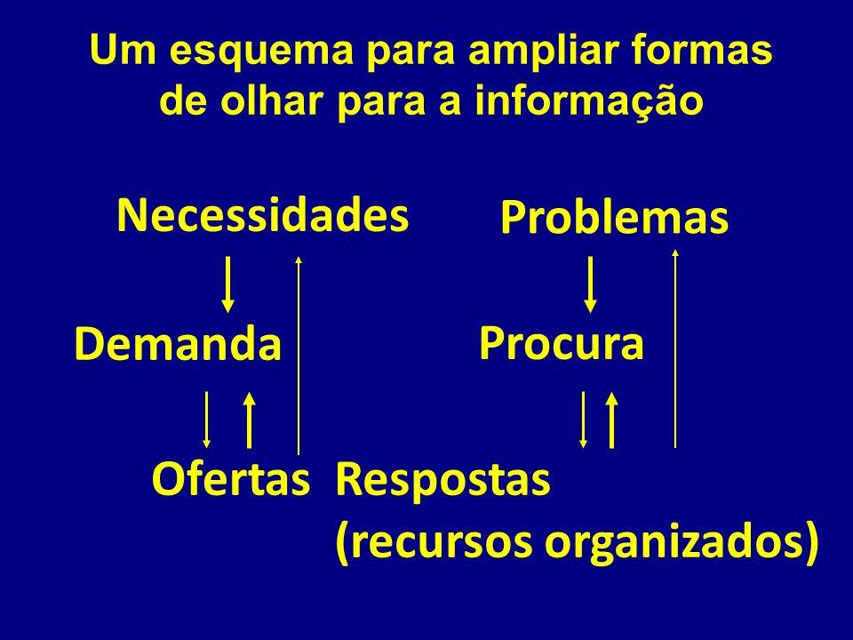 Um esquema para ampliar formas de olhar para a informação