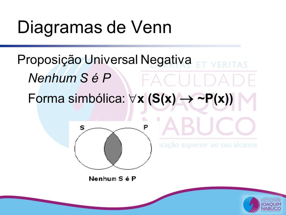 Diagramas de Venn Proposição Universal Negativa Nenhum S é P