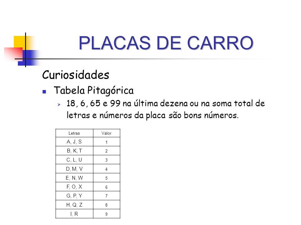 PLACAS DE CARRO Curiosidades Tabela Pitagórica