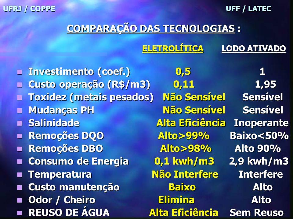 COMPARAÇÃO DAS TECNOLOGIAS :