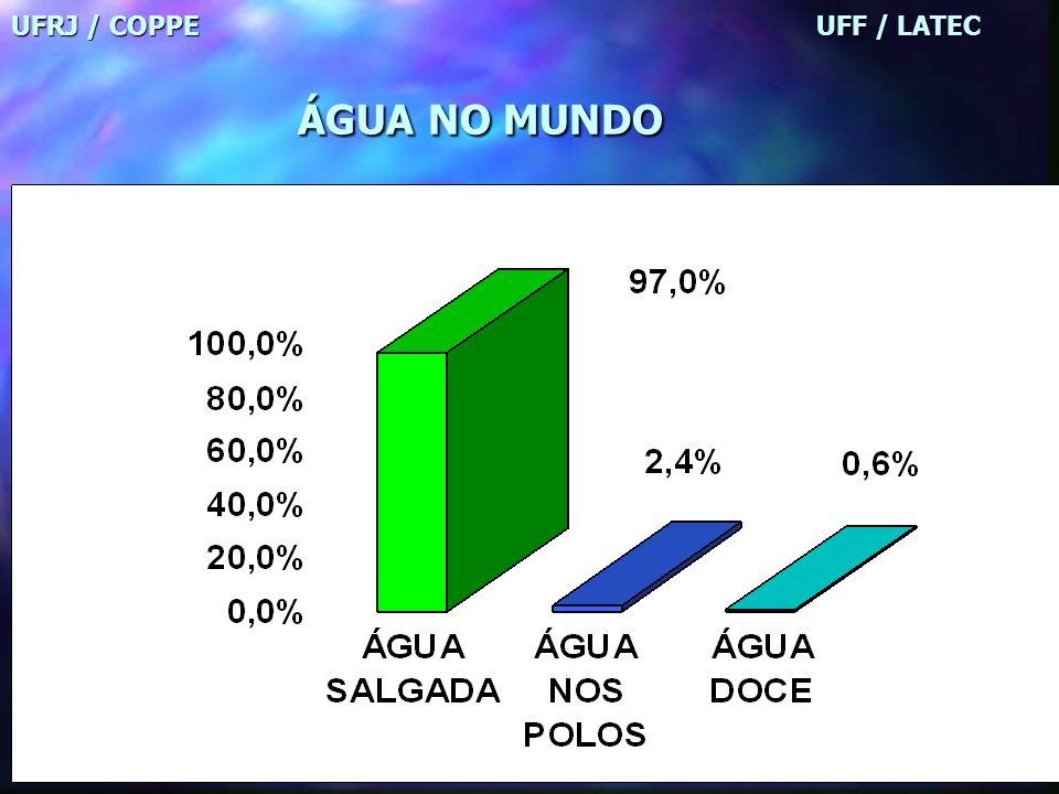 UFRJ / COPPE UFF / LATEC ÁGUA NO MUNDO