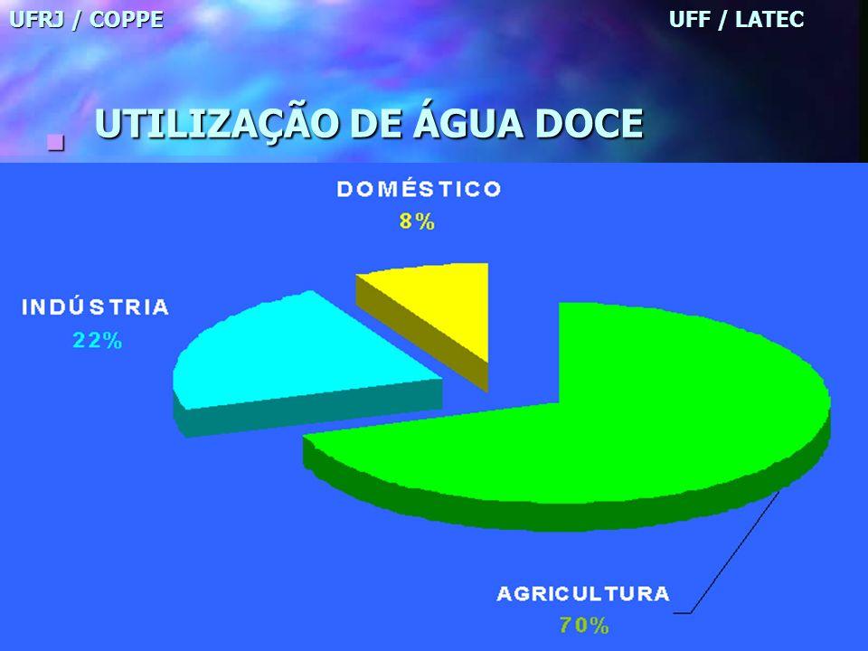 UFRJ / COPPE UFF / LATEC UTILIZAÇÃO DE ÁGUA DOCE