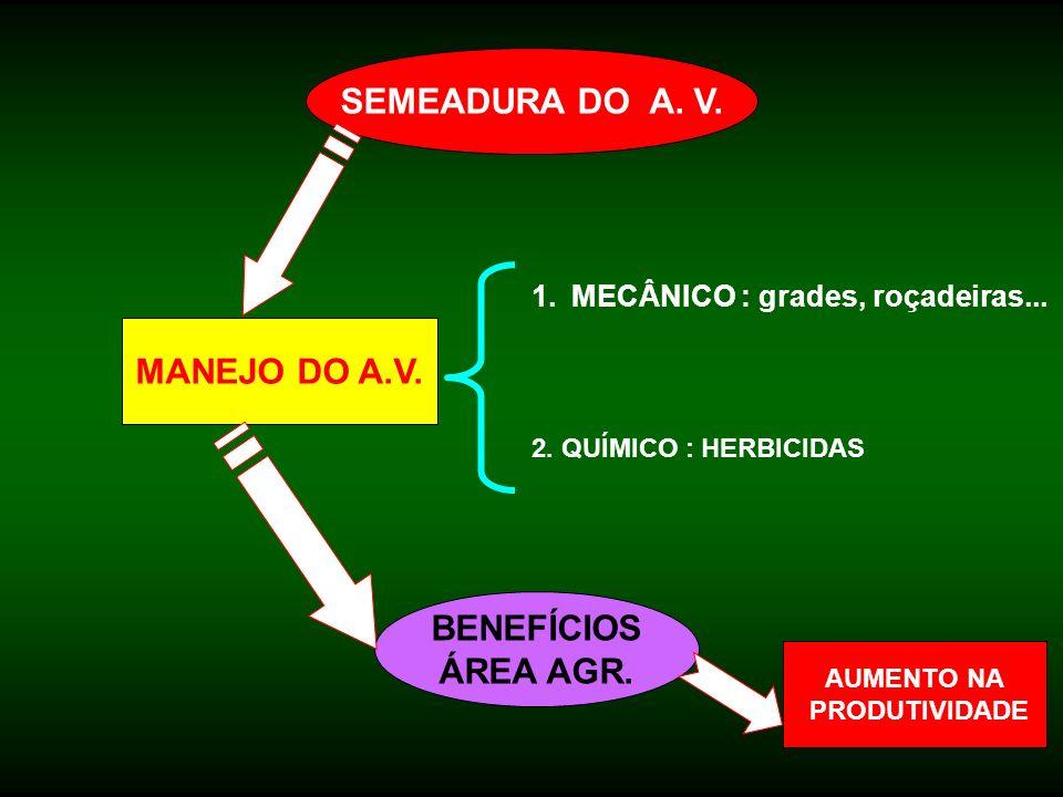 SEMEADURA DO A. V. MANEJO DO A.V. BENEFÍCIOS ÁREA AGR.