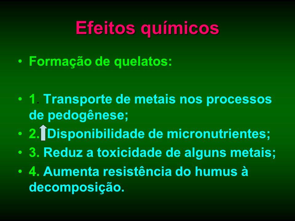 Efeitos químicos Formação de quelatos: