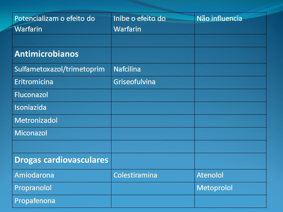 Drogas cardiovasculares