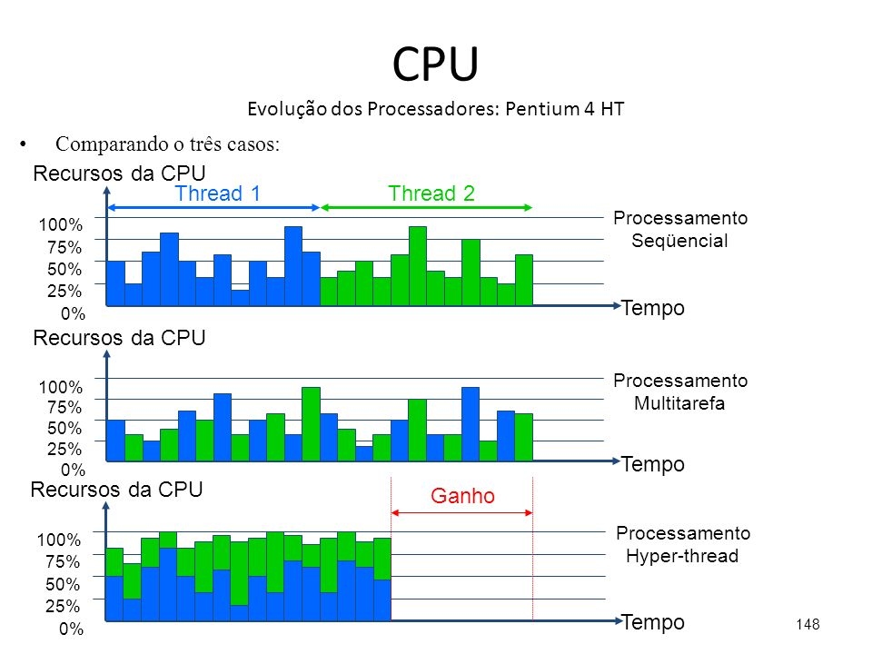 CPU Evolução dos Processadores: Pentium 4 HT