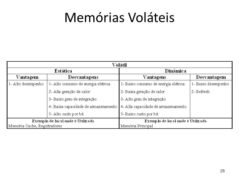 Memórias Voláteis
