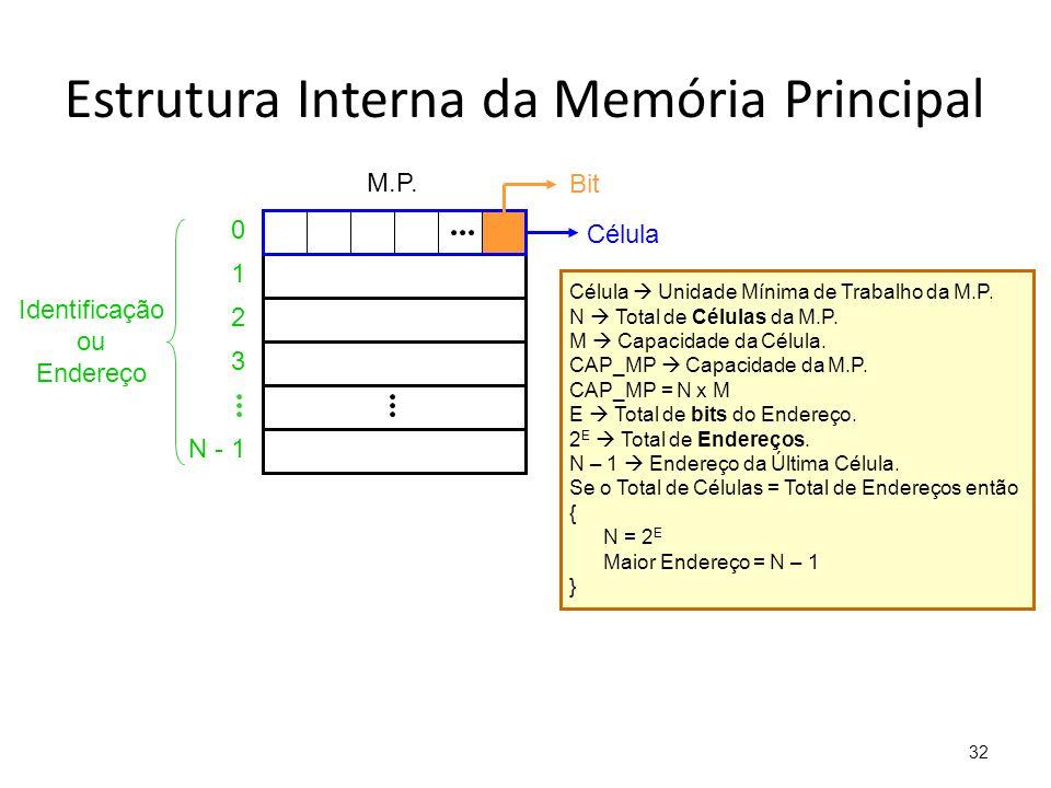 Estrutura Interna da Memória Principal