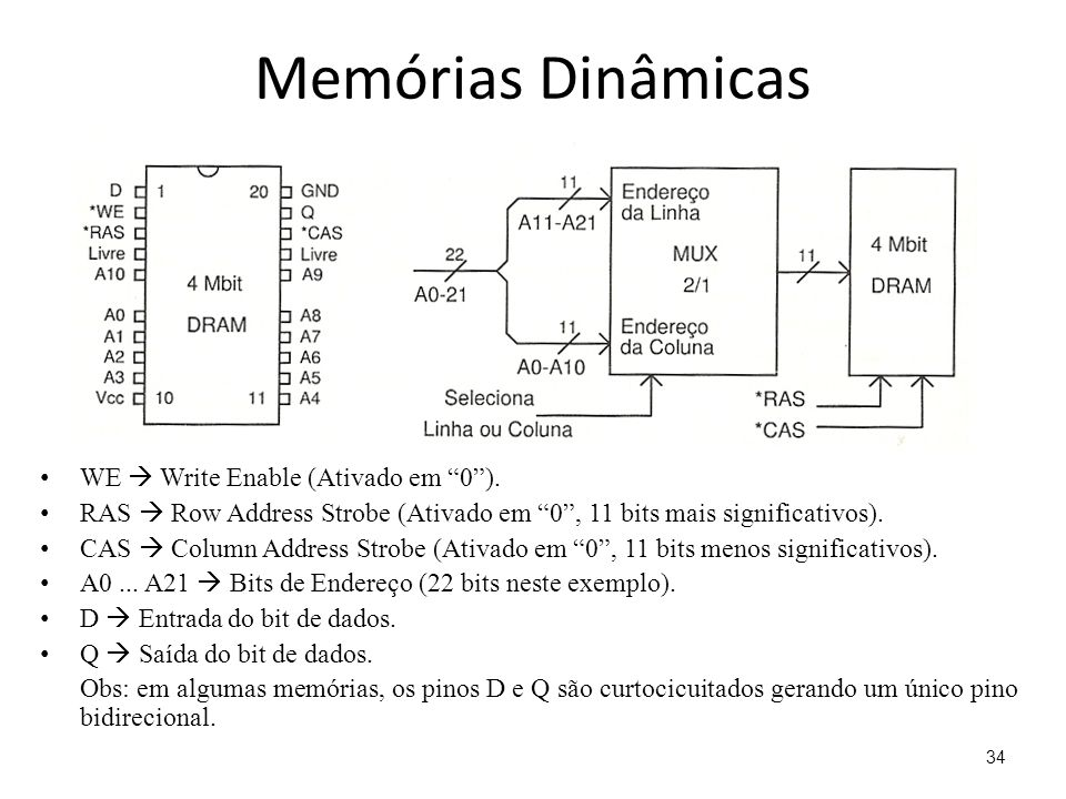 Memórias Dinâmicas WE  Write Enable (Ativado em 0 ).