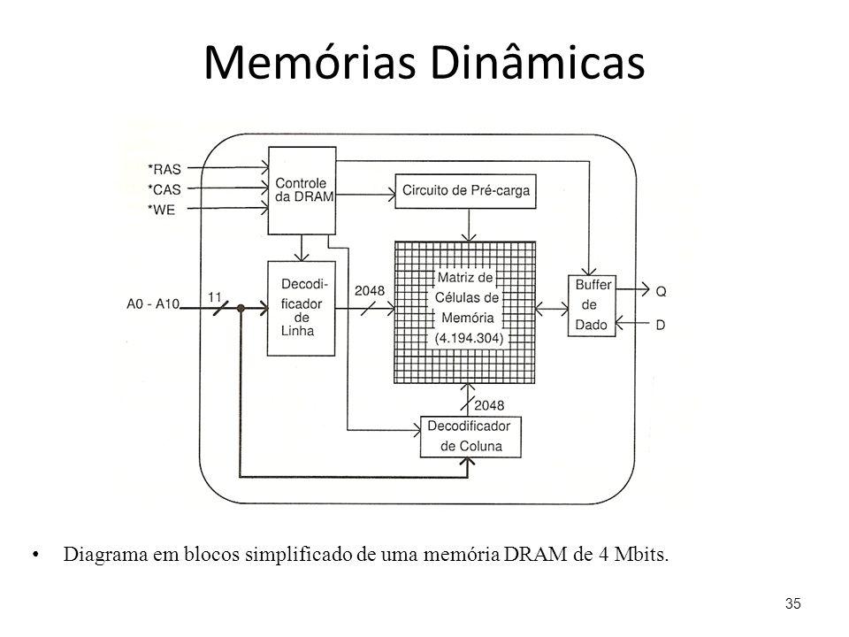 Memórias Dinâmicas Diagrama em blocos simplificado de uma memória DRAM de 4 Mbits.