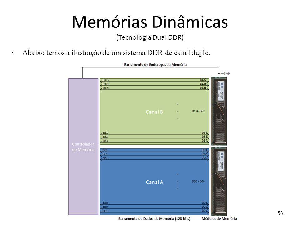 Memórias Dinâmicas (Tecnologia Dual DDR)