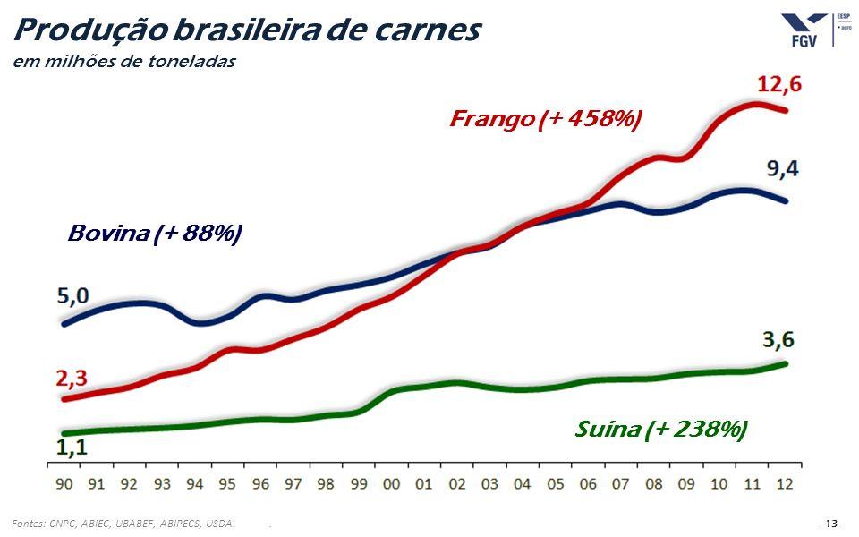 Produção brasileira de carnes em milhões de toneladas