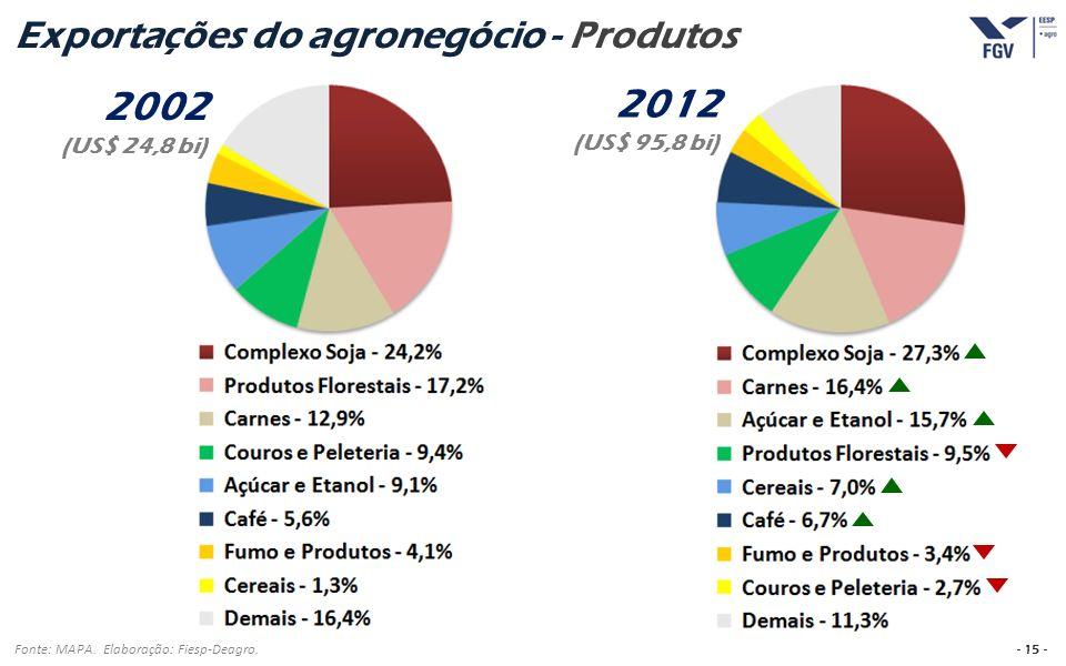 Exportações do agronegócio - Produtos