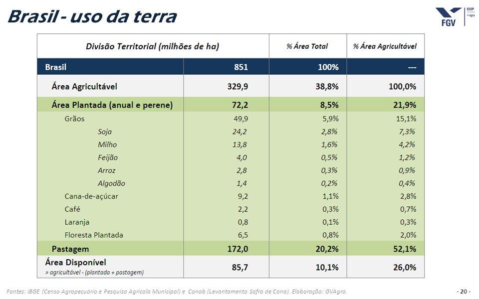 Brasil - uso da terra Fontes: IBGE (Censo Agropecuário e Pesquisa Agrícola Municipal) e Conab (Levantamento Safra de Cana).