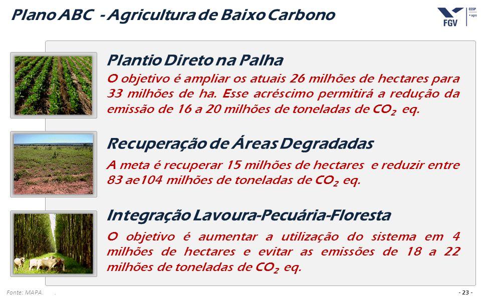 Plano ABC - Agricultura de Baixo Carbono
