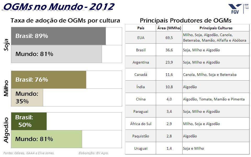 OGMs no Mundo - 2012 Taxa de adoção de OGMs por cultura