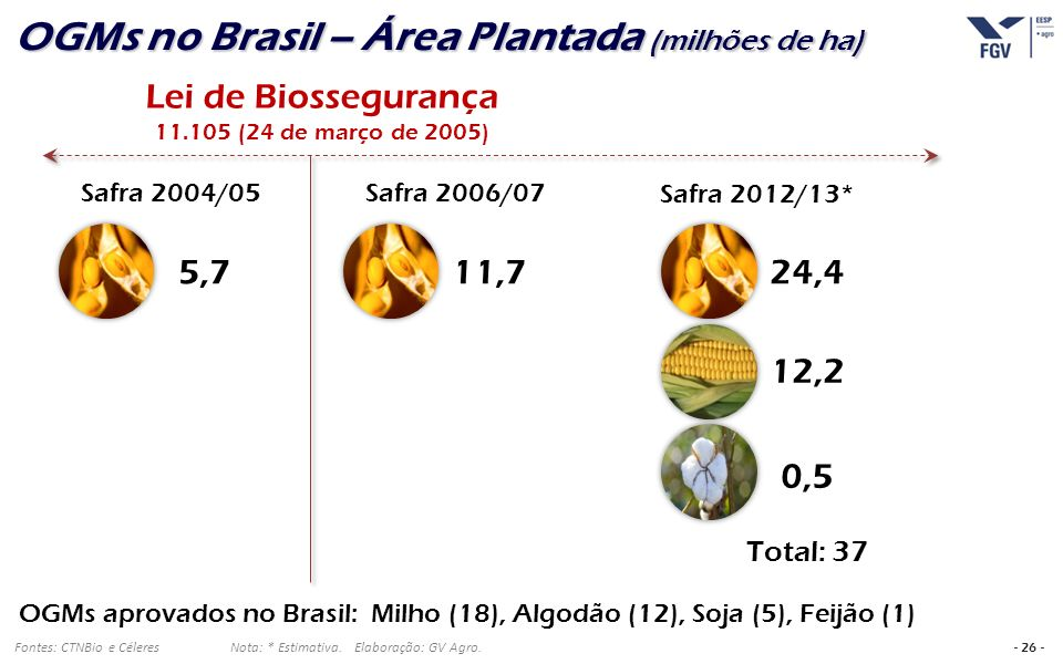 OGMs no Brasil – Área Plantada (milhões de ha)