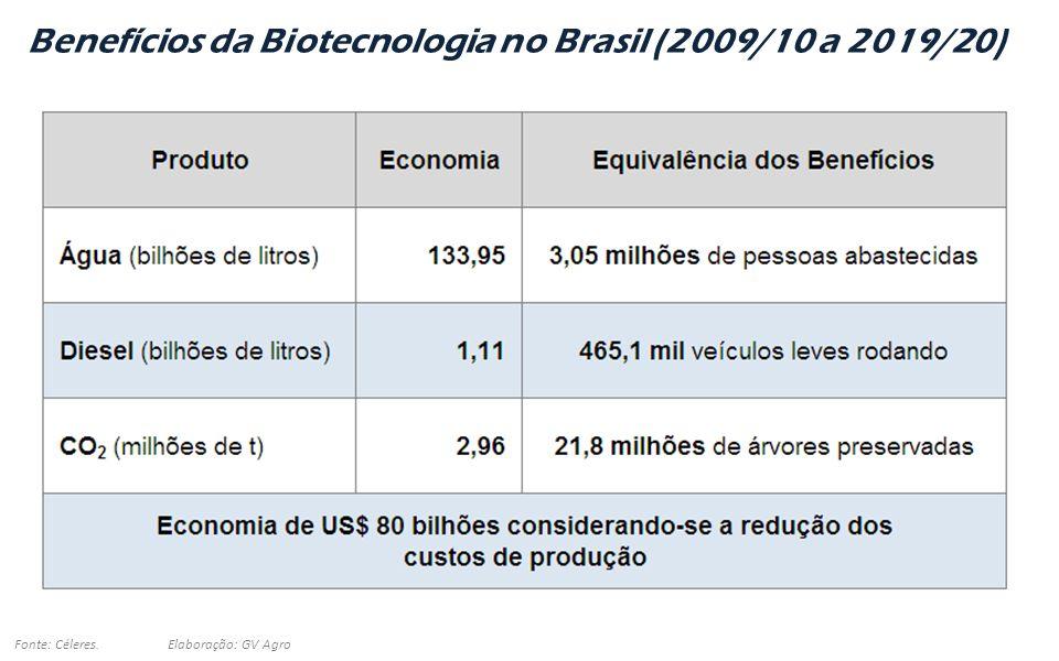 Benefícios da Biotecnologia no Brasil (2009/10 a 2019/20)