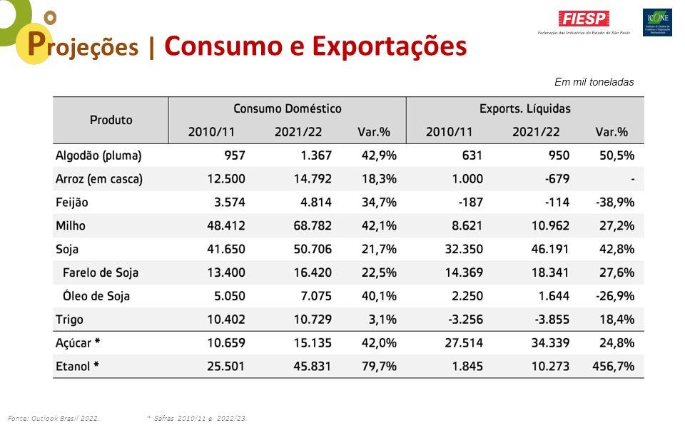 Projeções | Consumo e Exportações