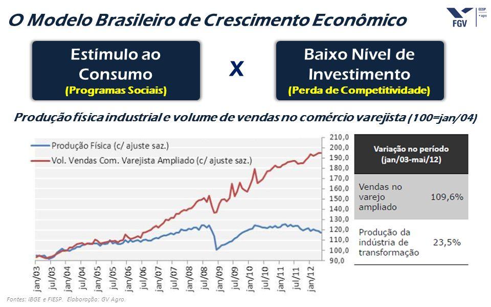 O Modelo Brasileiro de Crescimento Econômico