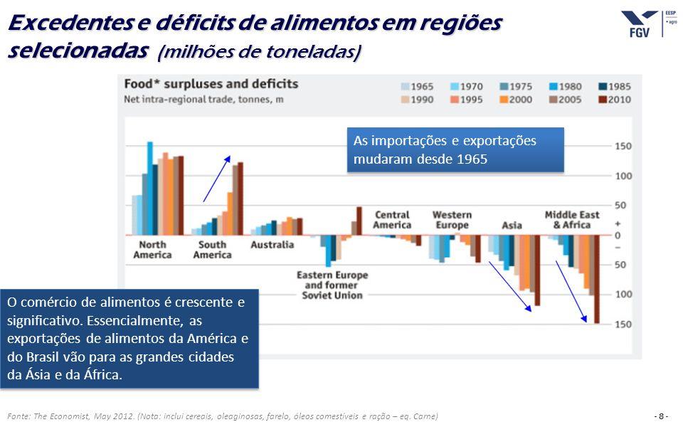 Excedentes e déficits de alimentos em regiões selecionadas (milhões de toneladas)