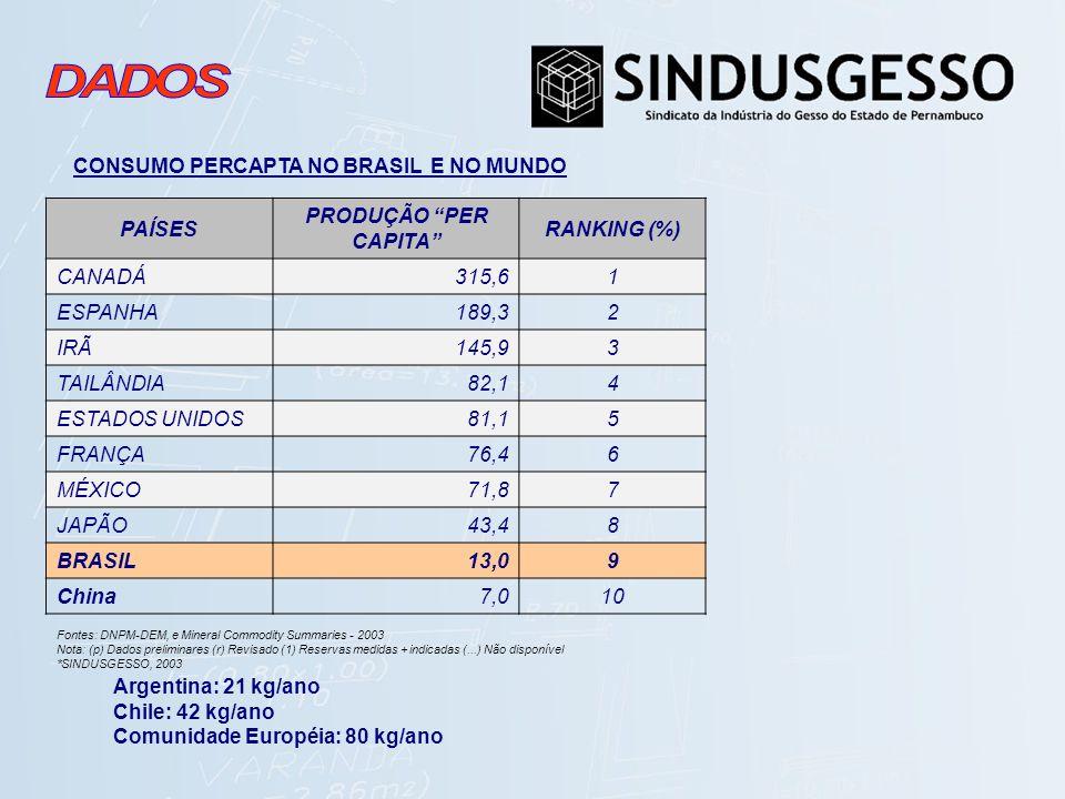 PAÍSES PRODUÇÃO PER CAPITA RANKING (%) 9