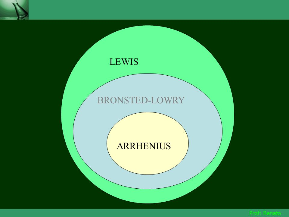 LEWIS BRONSTED-LOWRY ARRHENIUS