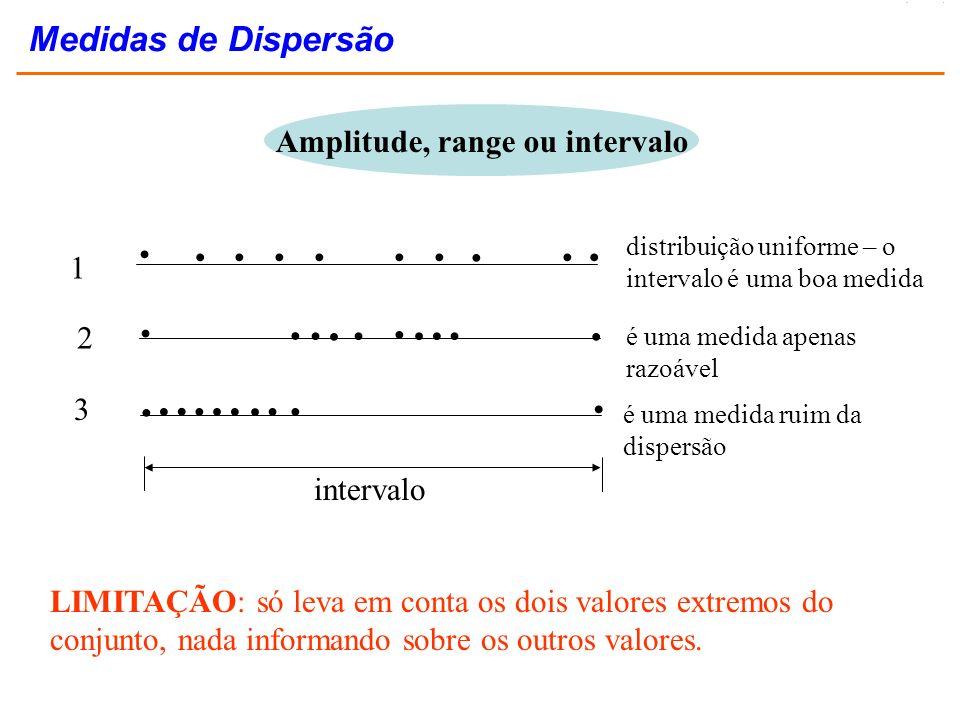Amplitude, range ou intervalo