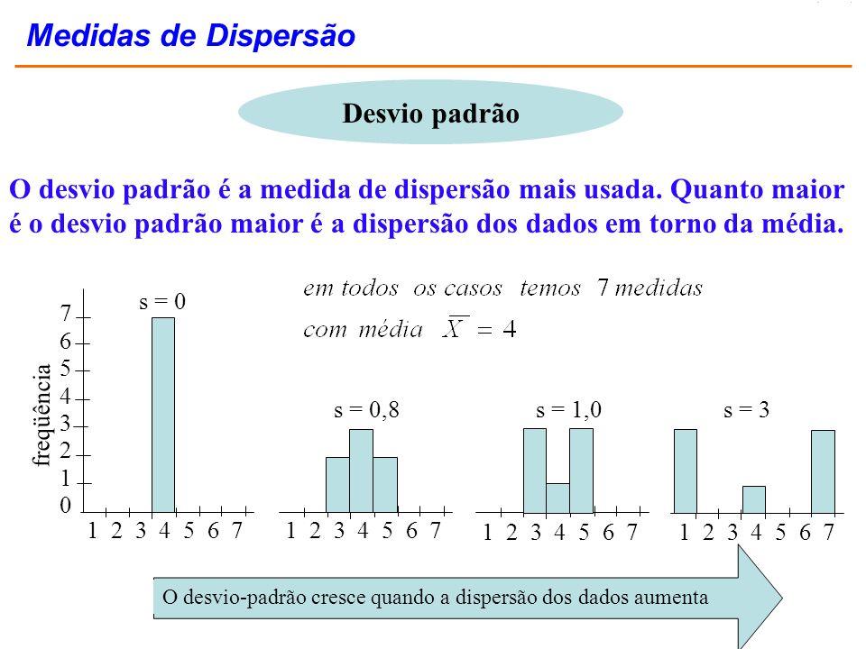 Medidas de Dispersão Desvio padrão