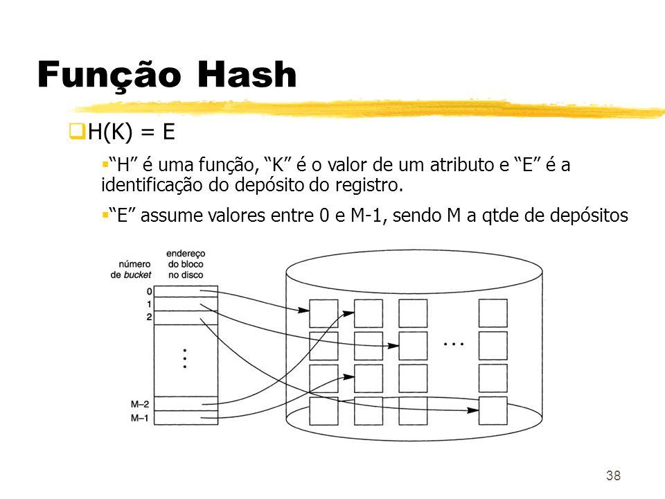 Função HashH(K) = E. H é uma função, K é o valor de um atributo e E é a identificação do depósito do registro.