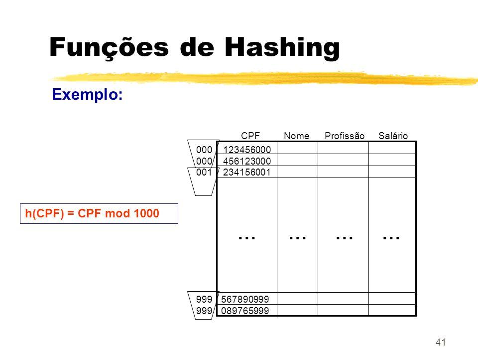 Funções de Hashing ... Exemplo: h(CPF) = CPF mod 1000 CPF Nome
