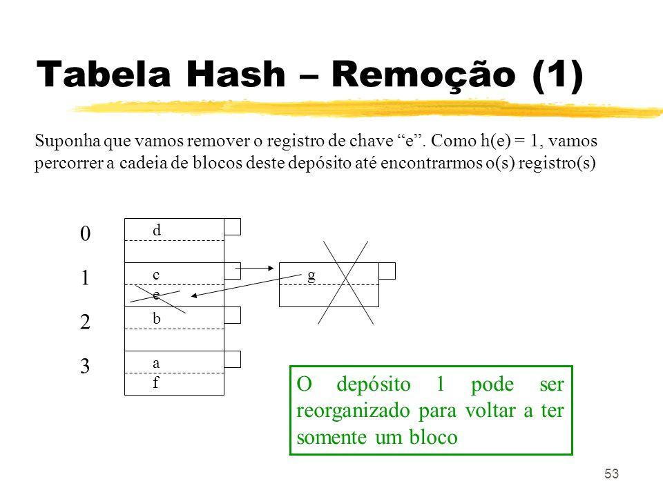 Tabela Hash – Remoção (1)